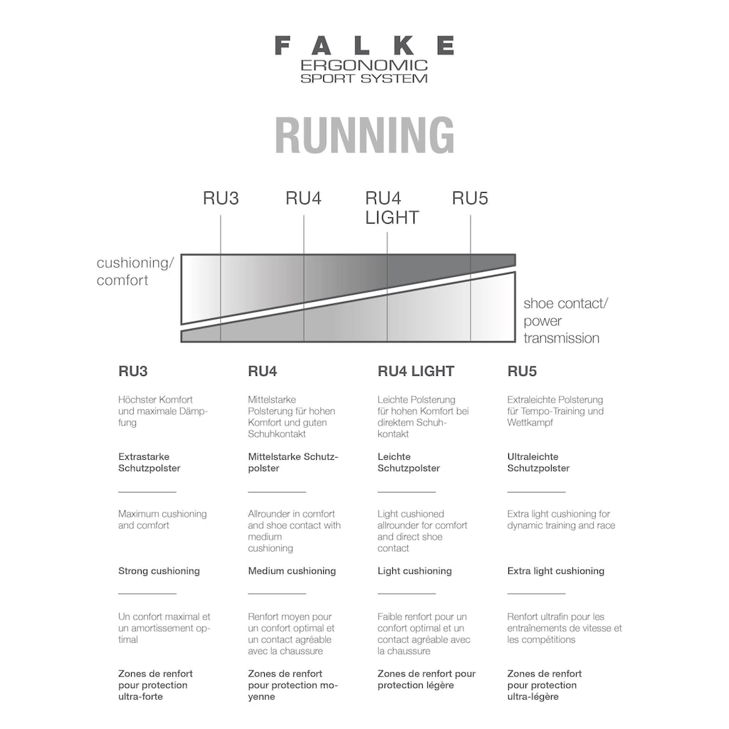 FALKE Laufsocken »RU4 Cool Running«, (1 Paar), mit angenehmen Kühlungseffekt