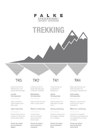 FALKE Wandersocken »TK2 Long Trekking«, (1 Paar), mit mittelstarker Polsterung kaufen